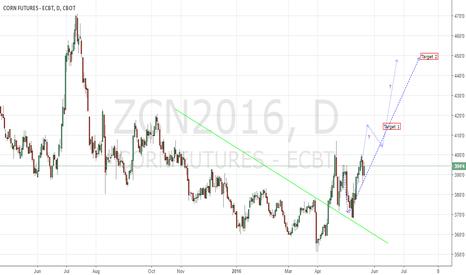 ZCN2016: Corn CBoT