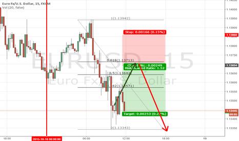 EURUSD: EURUSD really short term sell trade setup B4 W/E