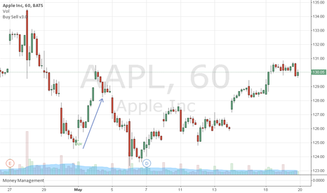 AAPL: Using Buy Sell indicator for FLR