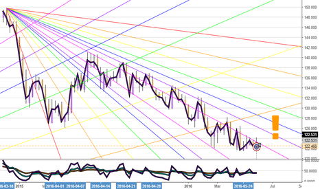 EURJPY: eurjpy long term reversal expected
