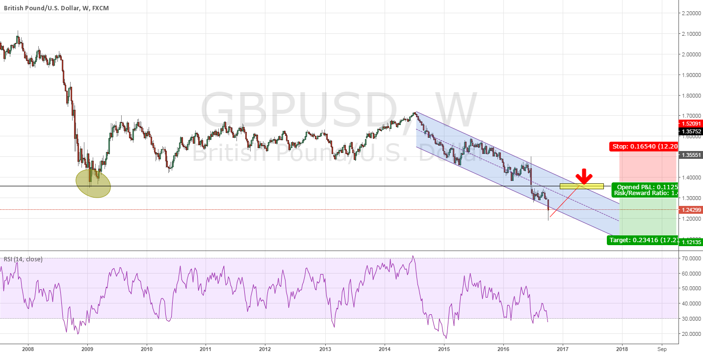 GBPUSD - Weekly Chart Analysis