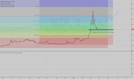 BLDP: Long, long, long