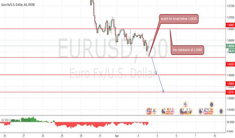 EURUSD: key resistance at 1.0680
