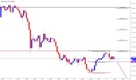 AUDUSD: Short based on Clone Levels - Intraday Trade