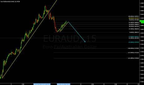 EURAUD: EURAUD-15M-SHORT