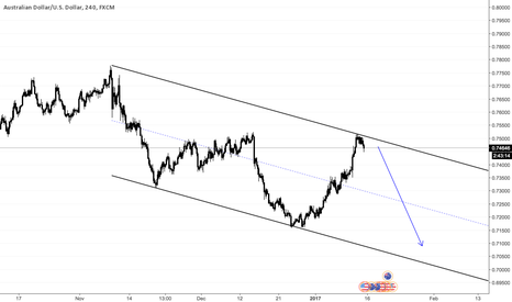 AUDUSD: AUDUSD at Channel Top
