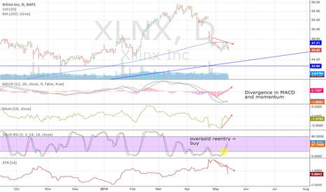XLNX: XLNX divergence