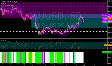 XAUUSD: XAUUSD @ 1h @ will bulls attack 1180 & bears 1130 this week ?