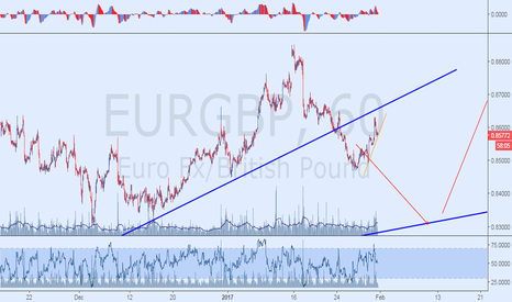 EURGBP: Sell The Breakout