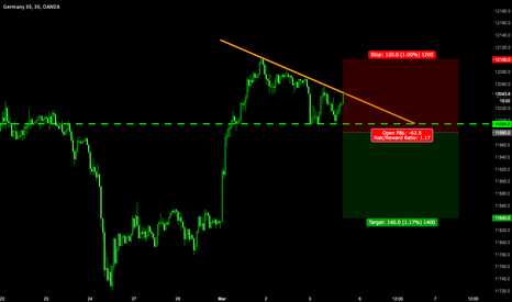 DE30EUR: Descending Triangle : Sell Setup in case of breakout