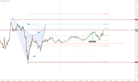 USDCHF: USDCHF bearisch harmonic + ABCD and new high resistance
