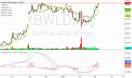 BWLD: BWLD daily
