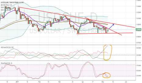 USDCHF: USDCHF possible break out