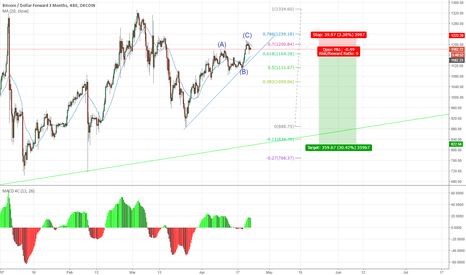 BTCUSD3M: A huge price decline is coming.