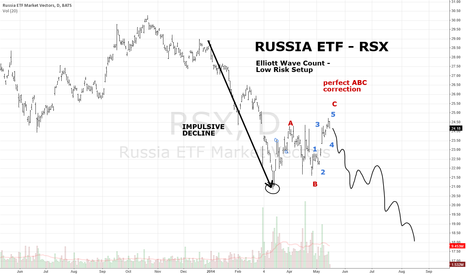 RSX: Russia ETF RSX  Daily Rally Appears to be Completed ABC Flat