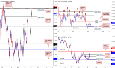EURUSD: 1.0797-1.0780 is an interesting base on the EUR this morning...