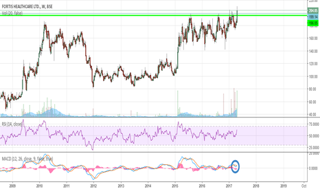FORTIS: A break-out again...!! Surely a 30% return could be minted..