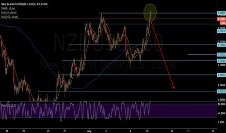 NZDUSD: NZDUSD - Short - Double Top @ 0.72500 and NZD Interest Rate