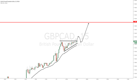 GBPCAD: GBP/CAD - Pre-breakout