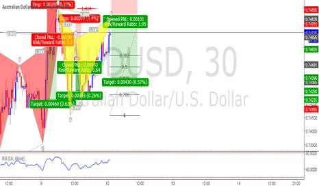 AUDUSD: AUDUSD potential bearish gartley pattern