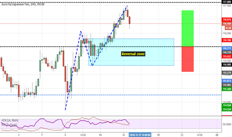 EURJPY: Trend continuation trade on EURJPY
