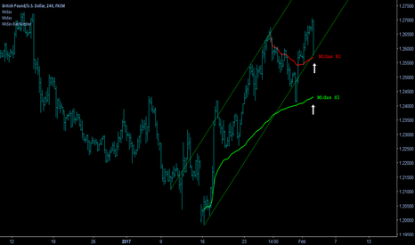 GBPUSD: GBP/USD - Buying Opportunity