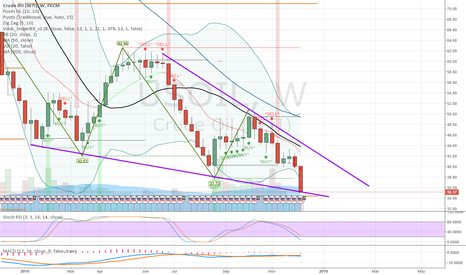 USOIL: US OIL at Major support trend from January 2015
