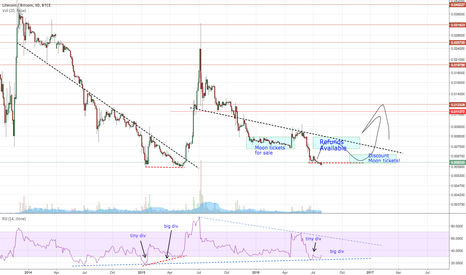 LTCBTC: LTC/BTC Refund Bounce