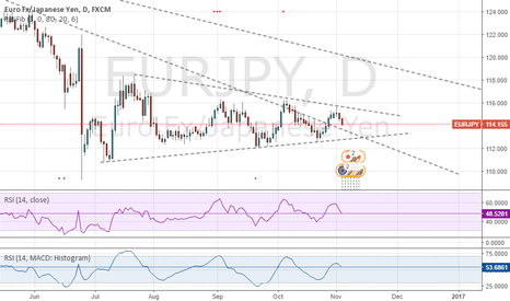 EURJPY: EURJPY BREAKOUT OR BREAKDOWN?
