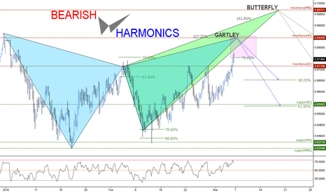NZDCHF: (4H) Gartley @ Weekly // Butterfly @ Montly // IF=THEN ®