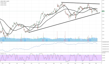 INTC: $INTC giving a nice look here