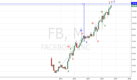 FB: A possible price top in Facebook