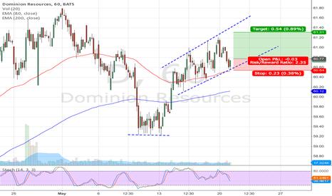 D: D long setup (60m chart) (Bull channel lower trendline)