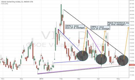 VIX: VIX Chart Pointing Towards Breakout