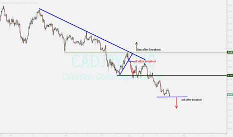 CADJPY: cadjpy...waiting for breakout