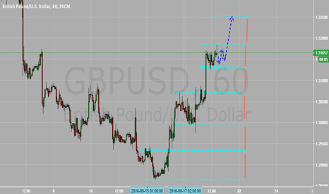 GBPUSD: May vision GBPUSD 1H