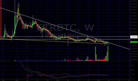STRBTC: ¿Stellar price to follow Ripple recent pump?