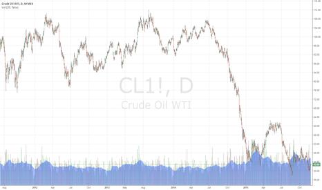 CL1!: OIL TRADING ALERT #8