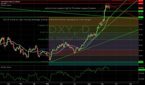 DXY: looking at the long awaited correction in DXY