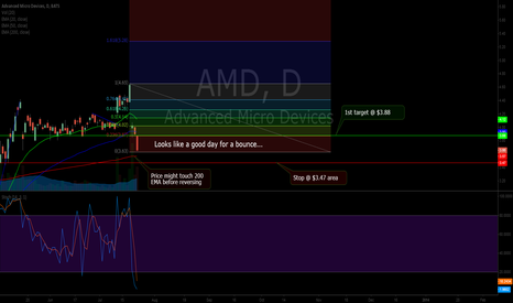AMD: AMD - Good day for a bounce