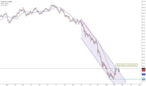 CL1!: Crude: Break out or new selling opportunity?