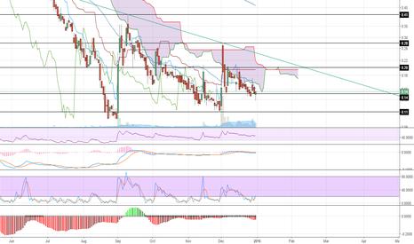 ASTI: ASTI Potential Swing Trade
