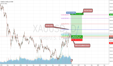XAUUSD: XAUUSD LONG BACK TO 2013 LEVELS