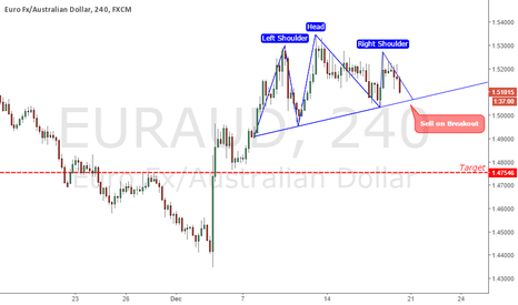 EURAUD: Head & Shoulders Pattern Awaiting Breakout of Neck Line