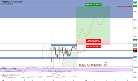 GBPUSD: GBP/USD Possible long