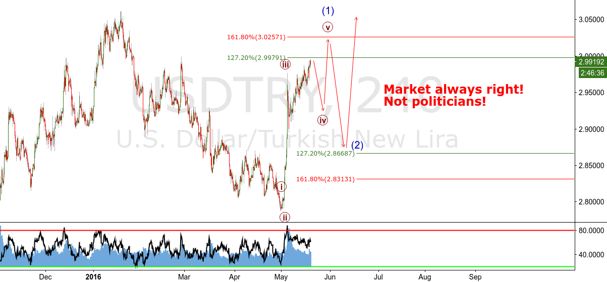 USDTRY - Soon or later You Will Crash baby!