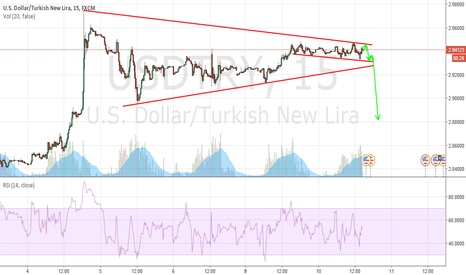 USDTRY: USDTRY LATEST CONDITION