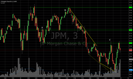 JPM: JPM - Daily Analysis