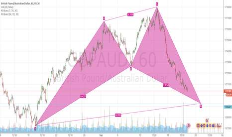 GBPAUD: D is the point to buy