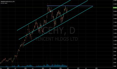 TCEHY: Bullish price action